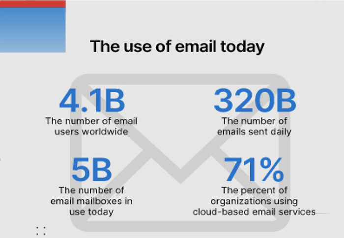 Commemorating 50 years of email: How to keep your email secure